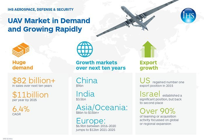 Can-Israel-keep-its-position-as-top-UAS-exporter-2