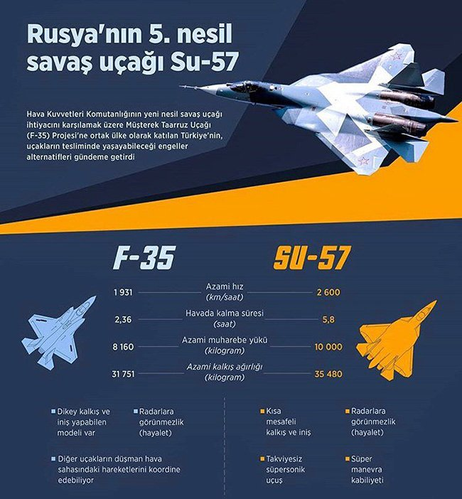 Turkey Has Released a Turkish Language Advertisement of the Russian 5th Generation Su-57