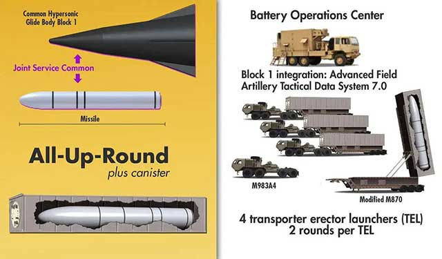 Hypersonic-weapons-in-the-U.S.-The-formation-of-Dark-Eagle-began–2